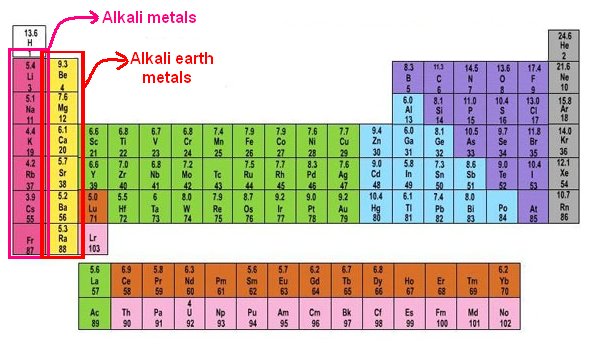 Periodic table atom atomic chemistry elements en groups 2 extra rows on the bottom of the periodic table urtaz Choice Image