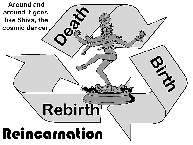 hindu beliefs about life after death